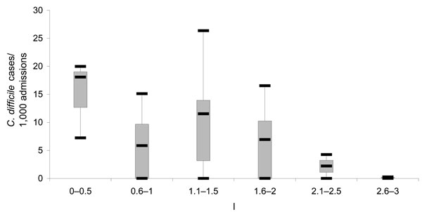 Boxplot of Clostridium difficile rates by number of infection-control professionals (ICPs) per 250 beds, New Jersey, 2004. Each box shows the median, quartiles, and extreme values.
