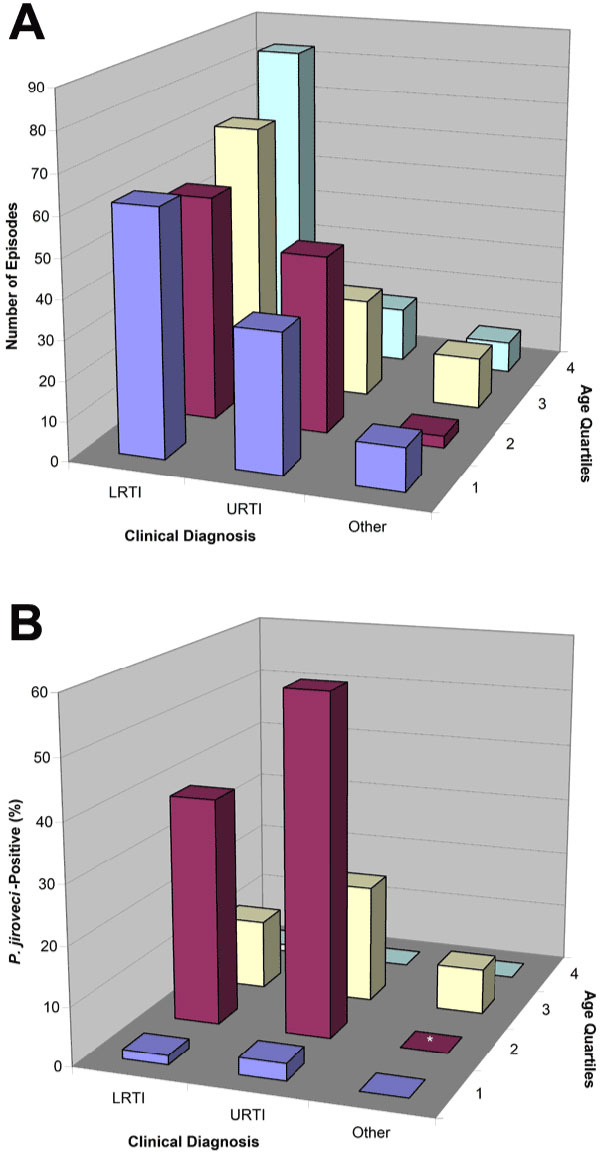 A) Total number of episodes grouped by clinical diagnosis and age. B) Percentage of Pneumocystis jirovecii-positive samples within subsets grouped by clinical diagnosis and age. *If total number of episodes <5, the bar has been removed.