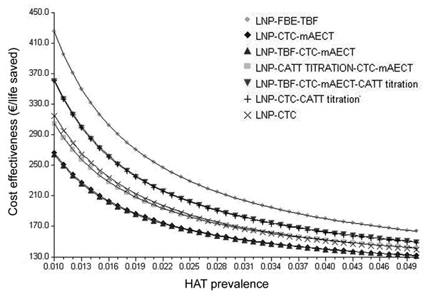 Variations in cost-effectiveness ratios as a function of prevalence of human African trypanosomiasis (HAT). LNP, lymph node puncture; FBE, fresh blood examination; TBF, thick blood film; CTC, capillary tube centrifugation; mAECT, mini-anion-exchange centrifugation technique; CATT, card agglutination test for trypanosomiasis; CATT titration, CATT titration at end-titer 8.
