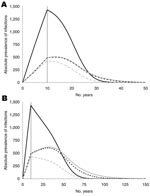 Thumbnail of Figure 2 - Absolute prevalence of infection for an incubation period of 16 (A) and 50 (B) years, for nonrecipients of blood transfusion (solid, black), recipients under the assumption of no infectivity (dashed, grey), of 100% infectivity without donor exclusion (dotted, black), and 100% infectivity with donor exclusion (solid, gray). The prevalence declines after the alimentary route of transmission is interrupted, i.e., after 10 years. Prevalence differs only slightly if