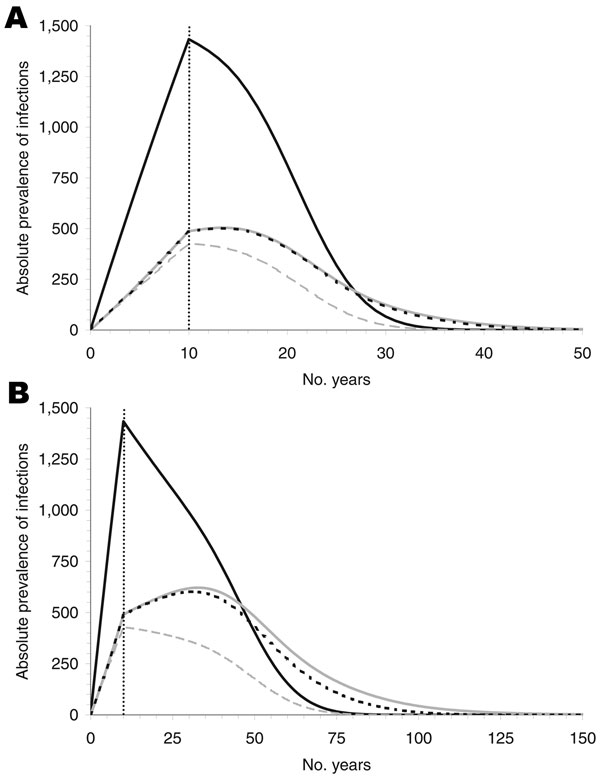 Figure 2 - Absolute prevalence of infection for an incubation period of 16 (A) and 50 (B) years, for nonrecipients of blood transfusion (solid, black), recipients under the assumption of no infectivity (dashed, grey), of 100% infectivity without donor exclusion (dotted, black), and 100% infectivity with donor exclusion (solid, gray). The prevalence declines after the alimentary route of transmission is interrupted, i.e., after 10 years. Prevalence differs only slightly if the infection