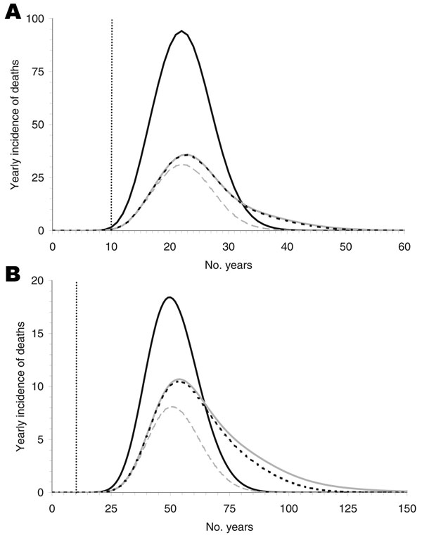 Figure 3 - The yearly incidence of deaths for an incubation period of 16 (A) and 50 (B) years. The black curves show nonrecipients of blood transfusion who were infected only by the alimentary route. These curves are independent of the infection probability and the rate of donor exclusion. The lower 3 curves represent the deaths of recipients originating from 0% infectivity of blood transfusions (dashed gray), 100% infectivity without donor exclusion (solid gray), and 100% infectivity