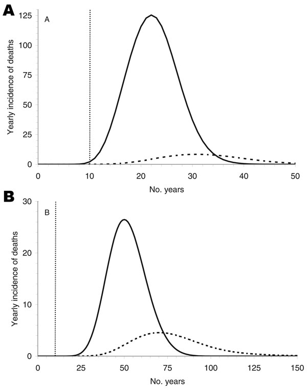 Figure 4 - Yearly incidence of deaths caused by alimentary transmission (solid line) and by blood transfusion (dashed line).The 2 peaks differ by 9 and 20 years, depending on the incubation period: 16 (A) and 50 (B) years, respectively.