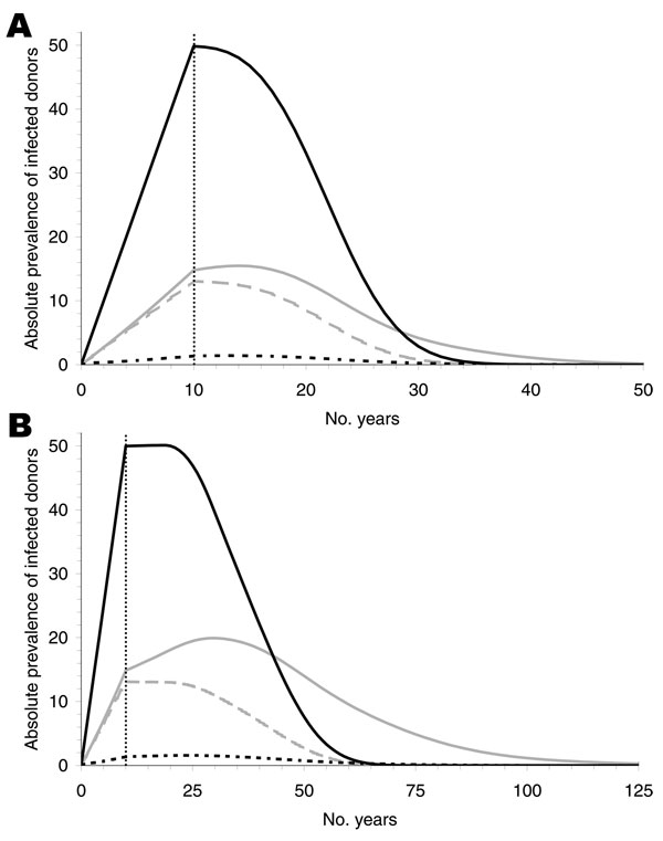Figure 5 - Absolute prevalence of infected donors for an incubation period of 16 (A) and 50 (B) years. The solid black curves show the infected donors without transfusion history. These curves are identical for 0% and 100% infectivity and are independent of donor exclusion. The gray curves show infected donors with transfusion history for 100% (solid) and 0% (dashed) infectivity, respectively, without donor exclusion. The dotted black curves show the effect of donor exclusion starting