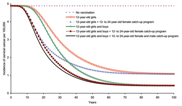 Incidence of cervical cancer due to human papillomavirus 16/18 infection among girls and women >12 years of age, by vaccination strategy.
