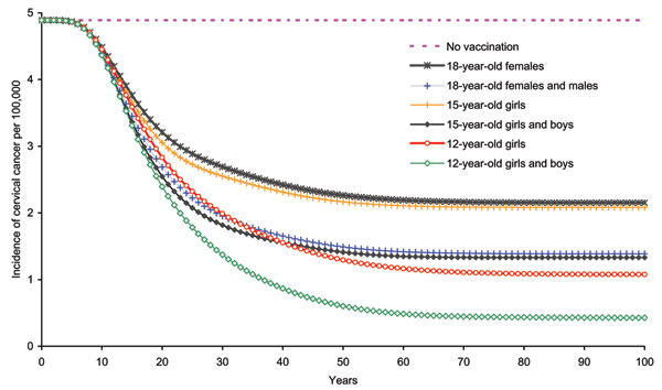 Impact of age that vaccination was begun on cervical cancer incidence due to human papillomavirus 16/18 infection among girls and women >12 years of age.