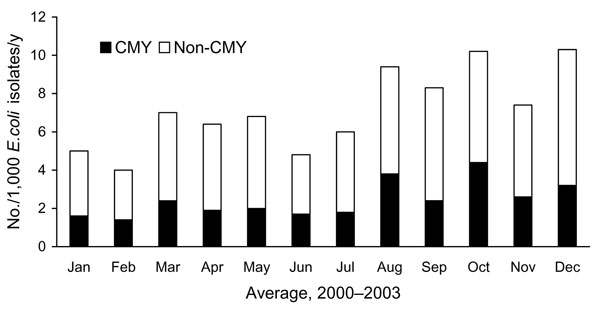 AmpC β-lactamase–producing Escherichia coli isolates per 1,000 E. coli isolates, Calgary Health Region, 2000–2003. Data are averaged over the 4-year period. The presence of plasmid-mediated AmpC β-lactamase genes was determined using multiplex PCR conditions and primers as described [8]. CMY; isolates positive for chromosomal gene of Citrobacter freundii; non-CMY; isolates negative by multiplex PCR.