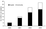 Thumbnail of First AmpC β-lactamase–producing Escherichia coli isolates per 1,000 E. coli isolates per year. Calgary Health Region, 2000–2003. Community isolates were those obtained from outpatients or admitted patients who had their first cultures obtained within 2 days of hospital admission. First cultures from other hospitalized patients obtained after 2 days of admission were deemed to represent hospital-onset isolates.