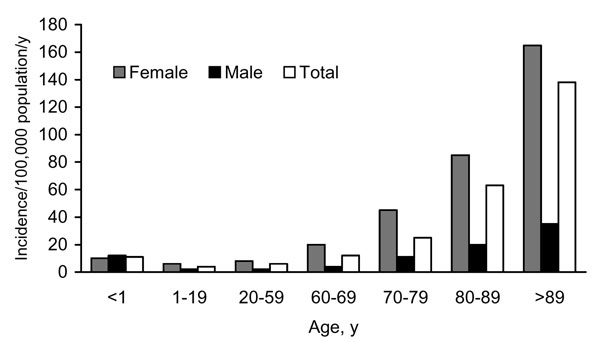 Age- and sex-specific incidence of AmpC β-lactamase–producing Escherichia coli isolates per 100,000 population, Calgary Health Region, 2000–2003.