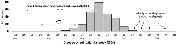 Epidemic curve: distribution of dates of disease onset for outbreak-associated hepatitis A case-patients from Germany (n = 264), and minimum period during which hepatitis A virus transmission occurred (MTP).