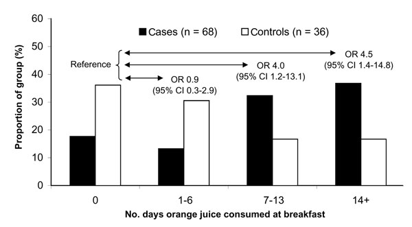 Days of orange juice consumption among hepatitis A patients and controls. OR, odds ratio; CI, confidence interval.