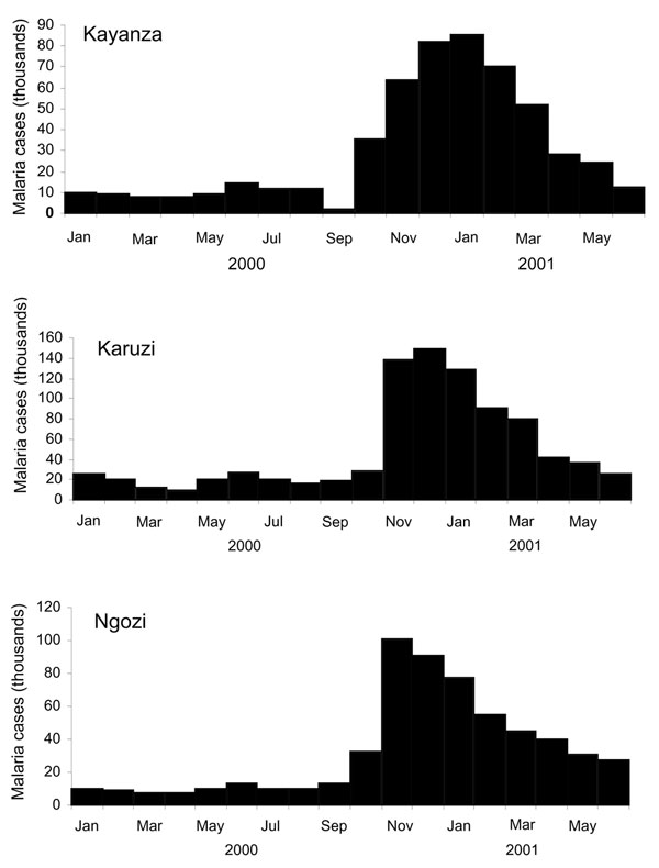 Clinical cases of malaria reported from Kayanza, Karuzi, and Ngozi provinces (Burundi), January 2000–June 2001.