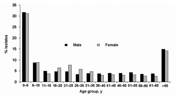 Distribution of Campylobacter isolates according to age and sex of patient, France, 2002–2004.