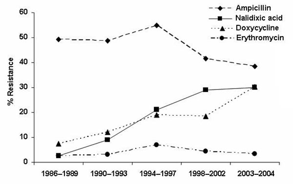 Resistance of human Campylobacter spp. isolates to antimicrobial agents, France, 1986–2004.