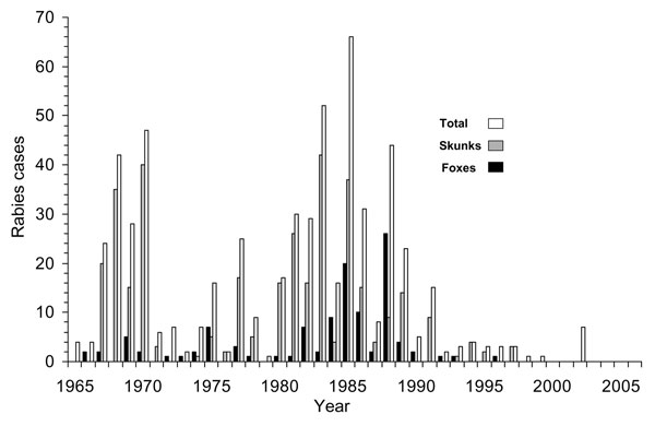 Rabies cases in metropolitan Toronto, 1965–2006. Total includes all species that were reported rabid, most of which were bats.