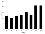 Thumbnail of Estimates of the proportion of the population susceptible to mumps by age in 2005, applying study estimates of vaccine effectiveness to population coverage data.