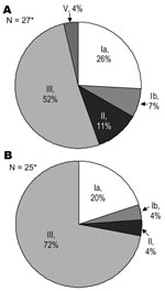Thumbnail of Pie chart showing serotype distribution of group B streptococcus isolates from infants with early (A) or late onset (B) disease. *Two isolates from early onset disease and 3 from late onset disease were not available for typing.