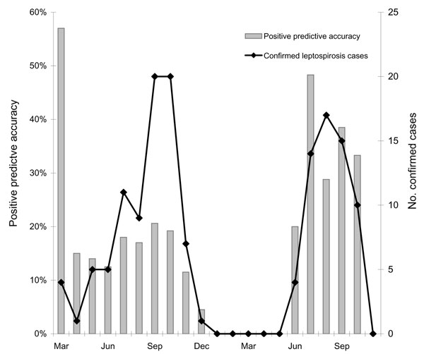 Cases of laboratory confirmed leptospirosis and positive predictive accuracy of clinical diagnosis by month, Thailand, March 2003–November 2004.