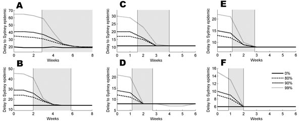For an epidemic beginning in Darwin, the value of the median time delay, m20, in the presence of travel restrictions applied at a delay of 0–6 weeks (8 weeks in [A] and [B], respectively). Assumptions are (A) reproduction number (R0) = 1.5, constant infectivity profile; (B) R0 = 1.5, peaked infectivity profile; (C) R0 = 2.5, constant infectivity profile; (D) R0 = 2.5, peaked infectivity profile; (E) R0 = 3.5, constant infectivity profile; (F) R0 = 3.5, peaked infectivity profile. The gray panes cover the periods when the epidemic grows from 20 to 1,000 infected people in Darwin. Dotted, dashed, dash-dotted, and solid lines correspond to 99%, 90%, 80%, and no travel restrictions, respectively.