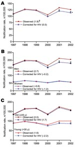 Thumbnail of Trends in notification rates of new smear-positive tuberculosis (TB) cases in Ho Chi Minh City, Vietnam, observed and after correction for proportion of cases attributable to HIV infection. Total population (A), sex (B), and age specific (C). Correction of notification rates based on population attributable fraction to HIV infection assuming a risk ratio (RR) of 5 for risk for TB among HIV-infected compared with non–HIV-infected populations. *Error bars indicate corrected rates based on assumption that RR = 2 (top) or RR = 10 (bottom). †Exponential annual change (expressed as percentage) of TB notification rates.
