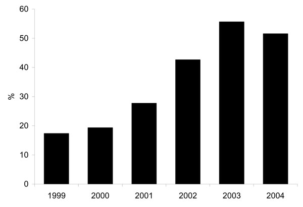 Percentage of methicillin-resistant Staphylococcus isolates that are SCCmec type IV phenotype, 1999–2004