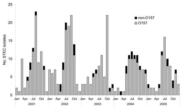 Frequency of isolation of Shiga toxin–producing Escherichia coli (STEC), Michigan, 2001–2005. Enhanced surveillance for STEC began in April 2003.