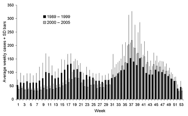 Weekly cryptosporidiosis cases, England and Wales, 1989–1999 and 2000–2005. SD, standard deviation