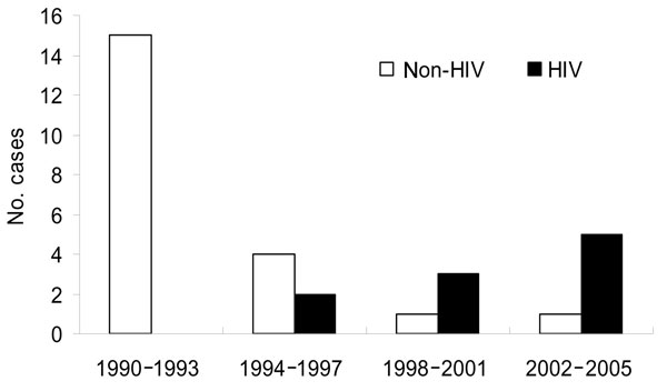 Number of cases of amebic liver abscess in patients with and without HIV infection at Seoul National University Hospital, Republic of Korea, 1990–2005.