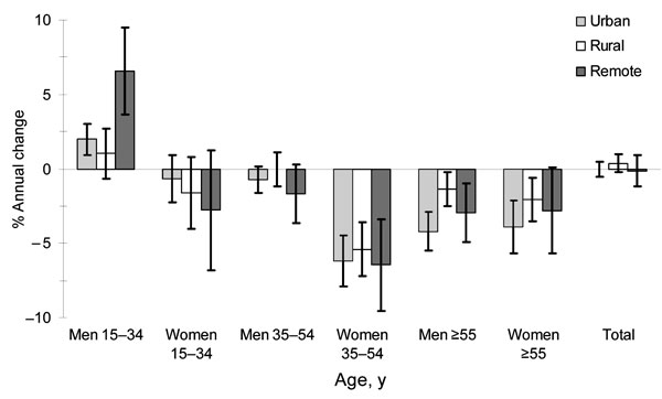 Sex- and age-specific trends in tuberculosis case reporting rates in urban, rural, and remote (mountainous) districts, Vietnam, 1997–2004. Error bars show 95% confidence intervals.