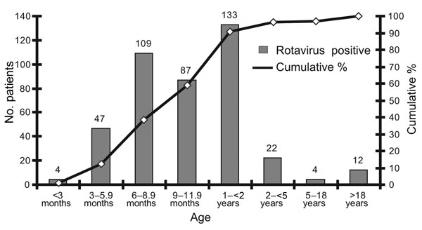 Age distribution for rotavirus-positive patients, Bangladesh, 2001–2005.