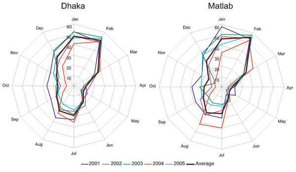 Distribution of rotavirus-positive patients by month, Dhaka and Matlab, Bangladesh. Percentages of positive rotavirus patients were calculated based on all diarrhea patients admitted to the Dhaka and Matlab hospital surveillance system during 2001–2005. The years are shown with different colored lines. The thick brown line represents the average for all years.