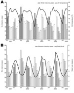 Thumbnail of Correlation between cases of rotavirus diarrhea and air temperature and water level in Dhaka, Bangladesh, January 2001–May 2005.