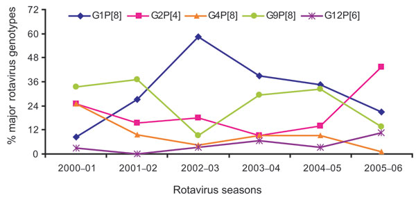 Temporal changes of the distribution of major rotavirus genotypes in Bangladesh, 2001–2006.