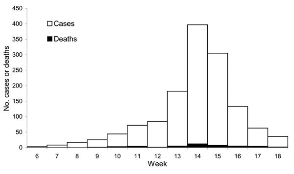 Number of meningitis cases (N = 1,325) and deaths reported during weeks 6–18 (February 4–May 5) at Pissy Medical Health Centre, Burkina Faso, 2002.