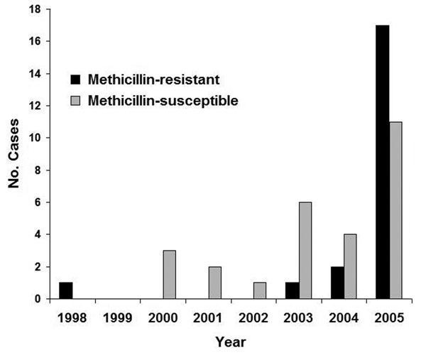 Cases of Staphylococcus aureus–associated postpartum mastitis at a single institution, 1998–2005. Cochrane-Armitage test for linear trend suggests a relative increase in methicillin-resistant cases during the study period; p = 0.04.