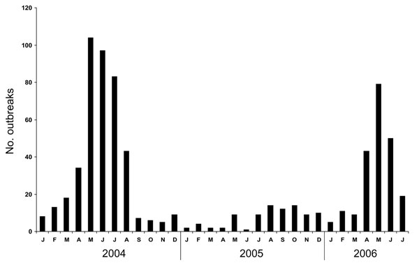 Number of outbreaks reported to the New South Wales Department of Health, January 2004–July 2006.