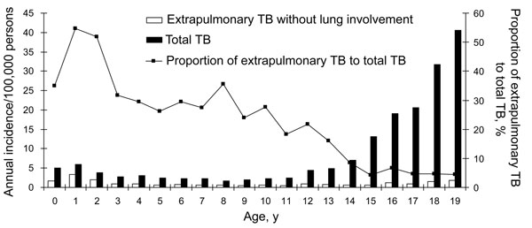 Annual incidence of tuberculosis (TB) and extrapulmonary TB without lung involvement in Taiwanese children, 1996–2003. The line indicates the proportion of extrapulmonary TB without lung involvement to total TB.