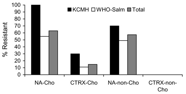 Percentage of nontyphoidal Salmonella isolates resistant to nalidixic acid (NA) and ceftriaxone (CTRX), Thailand. KCMH, King Chulalongkorn Memorial Hospital; WHO-Salm, World Health Organization Salmonella and Shigella Center. Cho, Choleraesuis; non-Cho, non-Choleraesuis. The analysis included 10 Cho isolates from KCMH, 44 Cho isolates from WHO-Salm, 27 non-Cho isolates from KCMH, and 41 non-Cho isolates from WHO-Salm. Two Cho isolates from WHO-SAlm with intermediate MICs for ceftriaxone are also