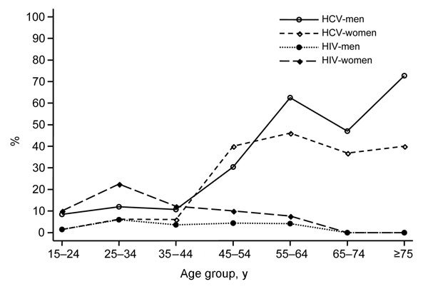 Seroprevalence rates of hepatitis C virus (HCV) and HIV infection by sex and age in the general population of southern Cameroon, 2001.
