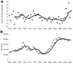 Thumbnail of Actual data points with moving 5-year average for annual incidence of human alveolar echinococcosis in Switzerland (A) and annual number of foxes hunted per year in Switzerland (B), used as a fox population density marker.