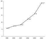Thumbnail of Yearly Clostridium difficile–related mortality rates per million population, United States, 1999–2004.