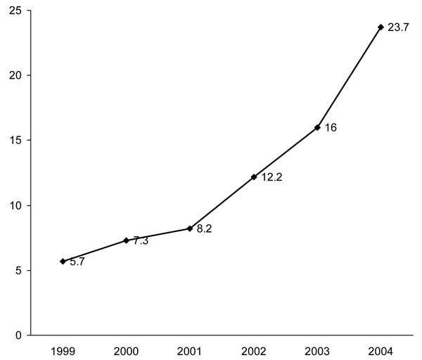 Yearly Clostridium difficile–related mortality rates per million population, United States, 1999–2004.