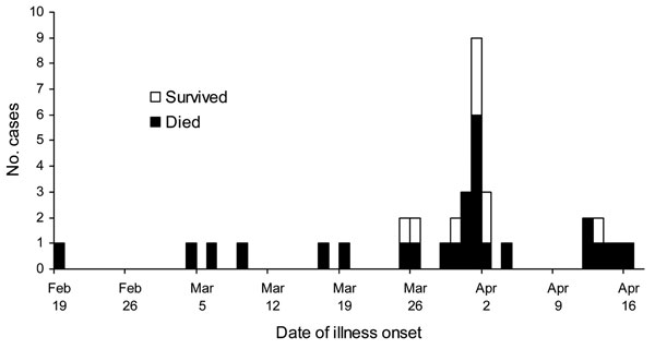 Dates of illness onset during a Nipah virus outbreak in Faridpur District, Bangladesh, 2004.