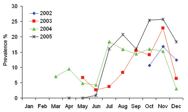 Seasonal influenza A virus prevalence in mallards (n = 4,106) in the 4 study years. Data from months represented by ≤5 samples are not included.