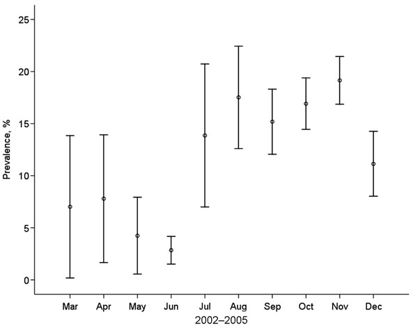 Monthly average influenza A virus prevalence in mallards (n = 4,106), 2002–2005, with bars indicating the standard error. Data from months represented by ≤5 samples are not included.