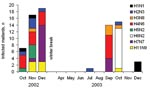 Thumbnail of Occurrences of the most common influenza A virus subtype combinations (≥5 isolates) in mallards over time.