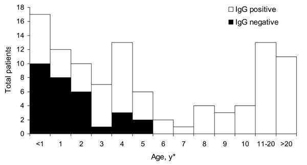 Results of immunoglobulin G (IgG) ELISA for antiflavivirus antibodies among patients exhibiting fever, Gonaïves, Haiti, October 2004 (n = 105). *Exact ages are not available for 11 patients.