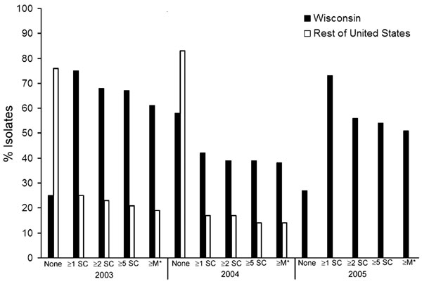 Antimicrobial drug resistance patterns of human Salmonella Newport isolates from Wisconsin (2003–2005) and elsewhere in the United States (2003–2004), based on data provided by the National Antimicrobial Resistance Monitoring System for Enteric Bacteria (NARMS). 2005 NARMS data were not available at the time of publication of this report. Antimicrobial subclasses are as defined by the Clinical and Laboratory Standards Institute (9). SC, subclass; M*, MDRAmpC.