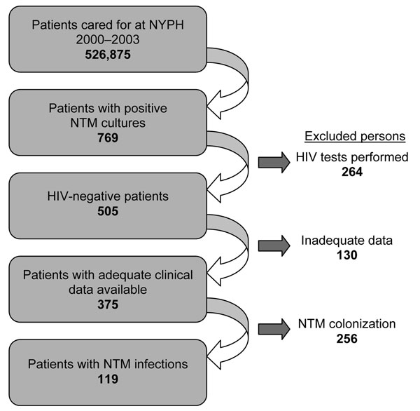 Flowchart of patient selection for cases of nontuberculous mycobacteria (NTM) colonization and NTM disease among patients without HIV infection, New York–Presbyterian Hospital (NYPH), Columbia University Medical Center, 2000–2003.