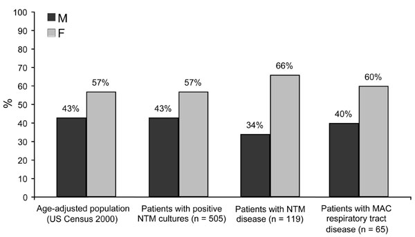 Distribution by sex of patients with positive nontuberculous mycobacteria (NTM) cultures, NTM disease, and disease of the respiratory tract caused by Mycobacterium avium complex (MAC), New York–Presbyterian Hospital, Columbia University Medical Center, 2000–2003, compared with age-adjusted base population from 2000 US Census data.